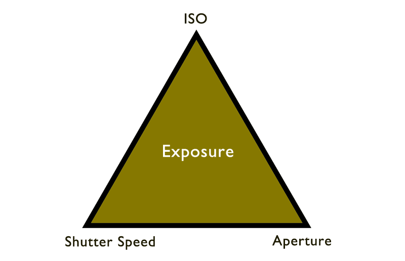 course camera exposure triangle
